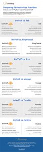 UniVoIP compared